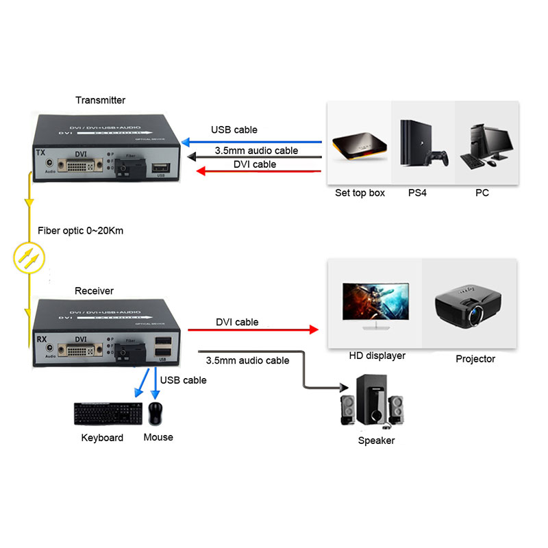 Image 5 - DVI to fiber optic converter 1080P DVI Fiber Optic Video Extender KVM(DVI+USB)To Fiber Mouse and keyboard compressed-in Fiber Optic Equipments from Cellphones & Telecommunications
