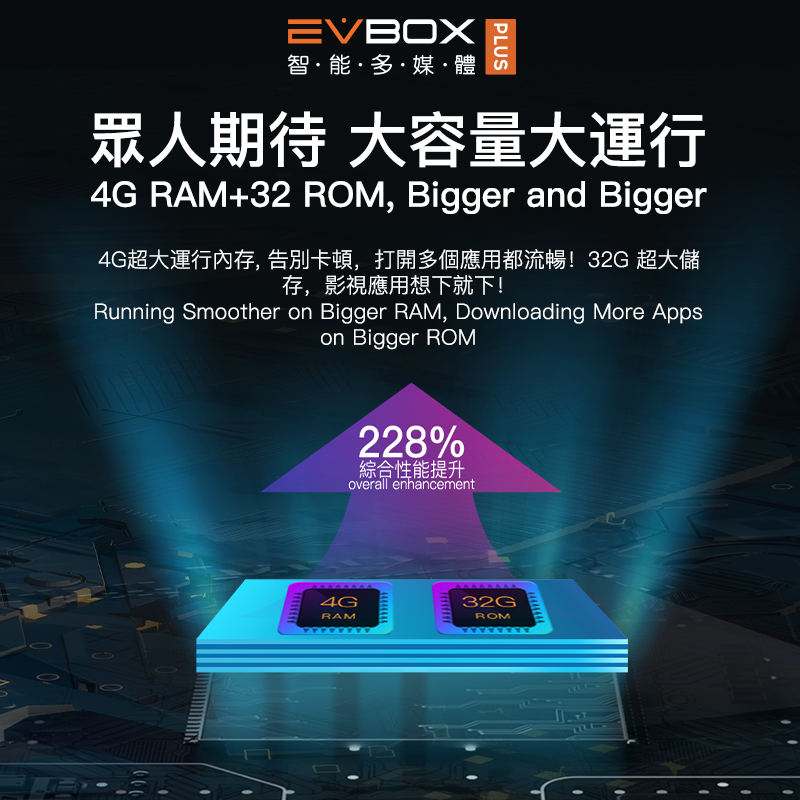Image 5 - EVBOX Plus Upgrade EVBOX 3R+ Android tv box from EVPADSet-top Boxes   -