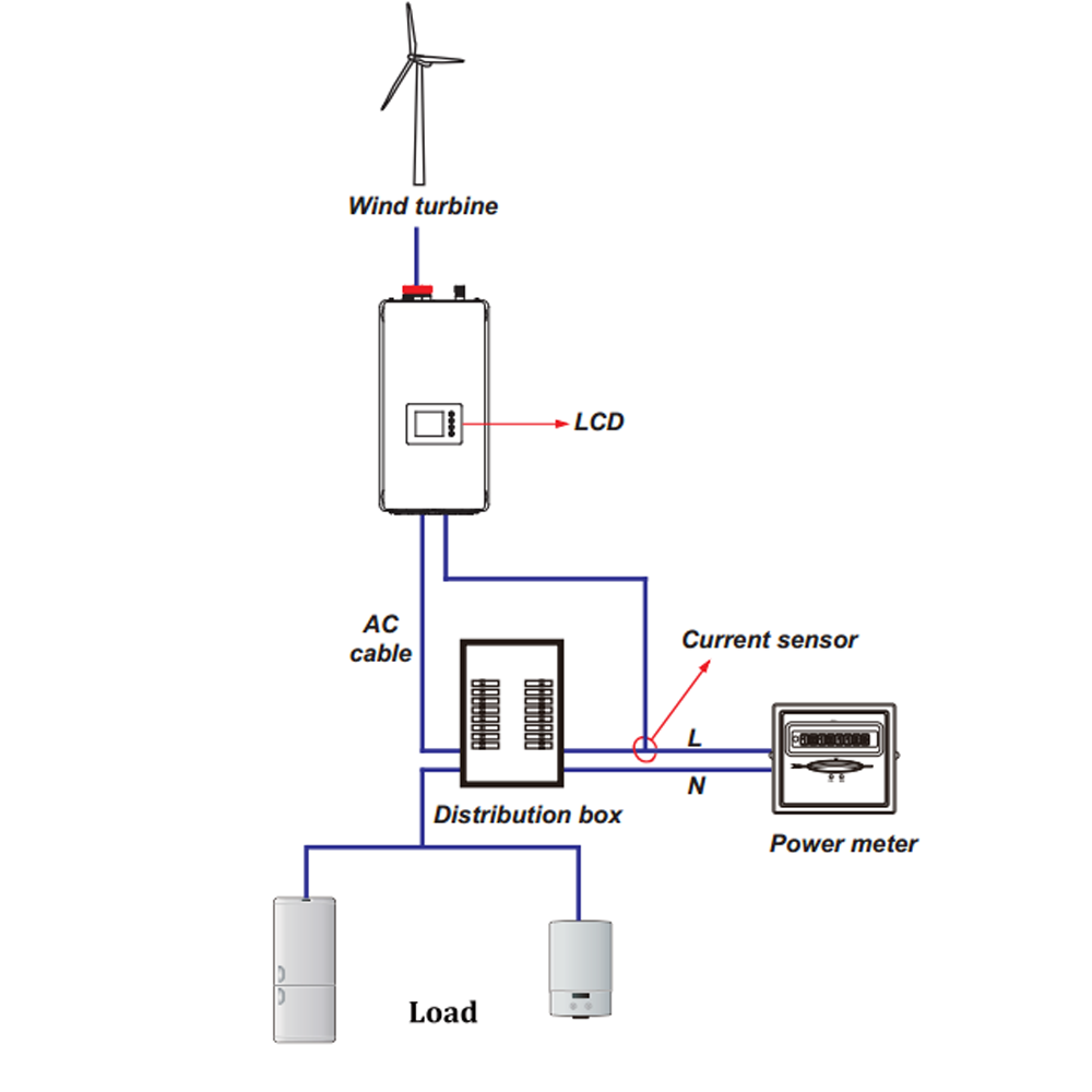 senoidal pura para sistema de vento 05