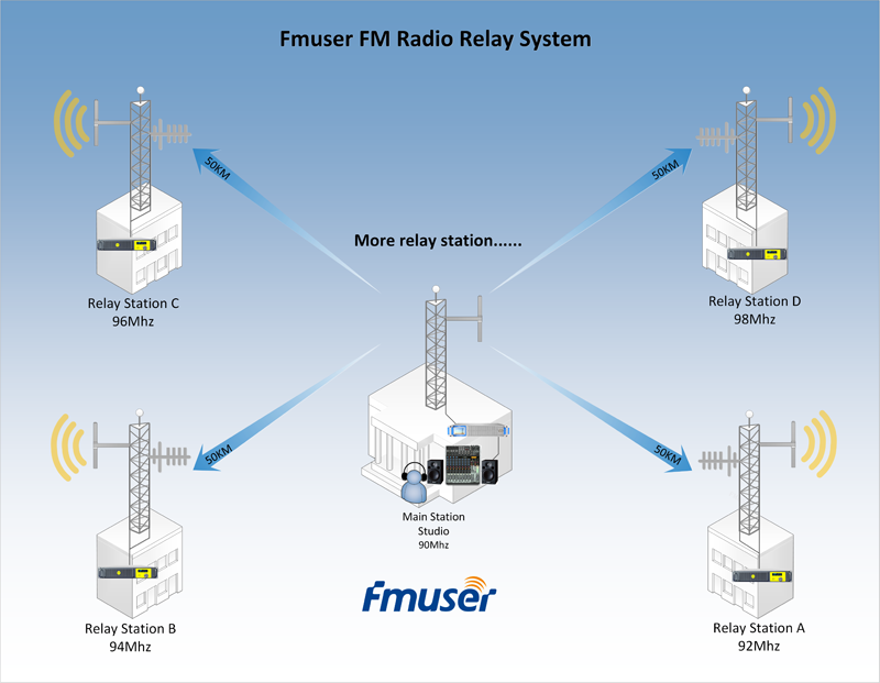 Manufactory fabrication radio relay stations