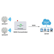 Capteur de température et dhumidité sans fil 433mhz 868/915 capteur dhumidité de la température enregistreur de données sans fil envoyer des données au serveur via wan