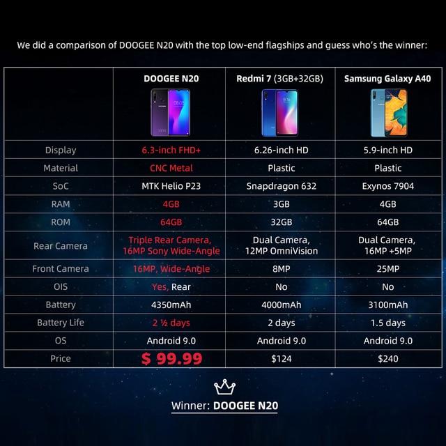 DOOGEE N20 Mobilephone Fingerprint 6.3inch FHD+ Display 16MP Triple Back Camera 64GB 4GB MT6763 Octa Core 4350mAh Cellphone LTE 5