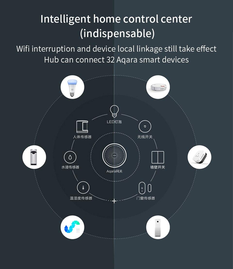 Xiaomi Aqara Hub 2