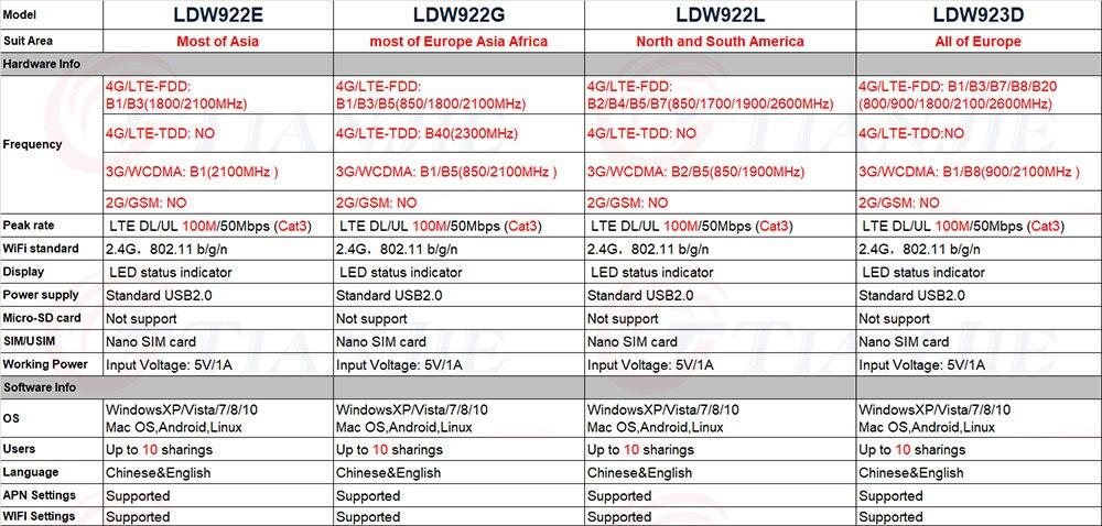 TJ-LDW922E&LDW922G&LDW922L&LDW923D规格