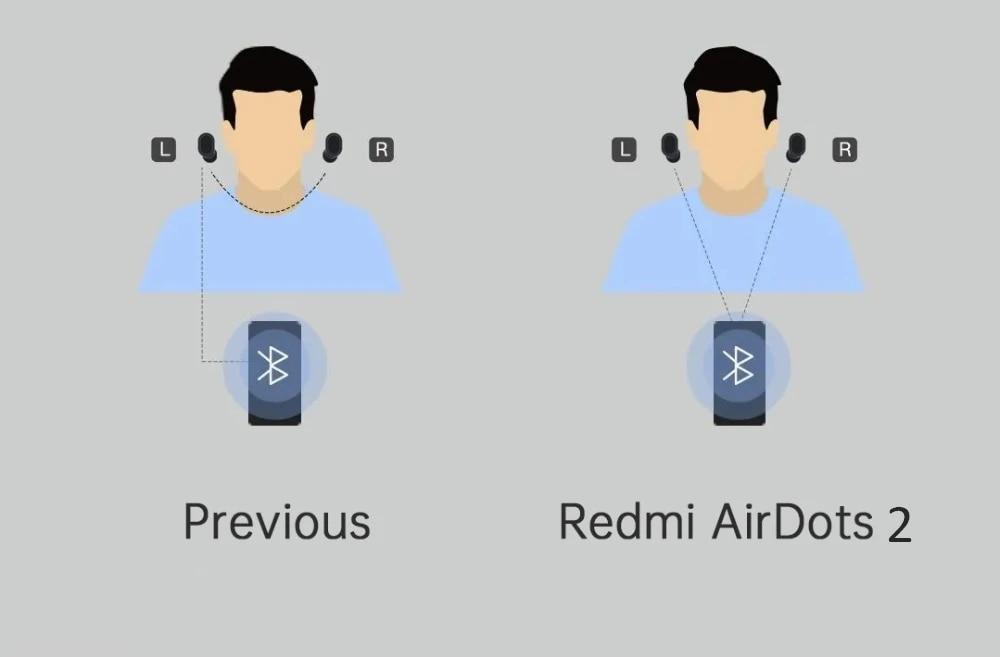 In Stock Xiaomi Redmi AirDots 2 Wireless Bluetooth 5.0 Charging Earphone In-Ear stereo bass Earphones Ture Wireless Earbuds AI Control (4)
