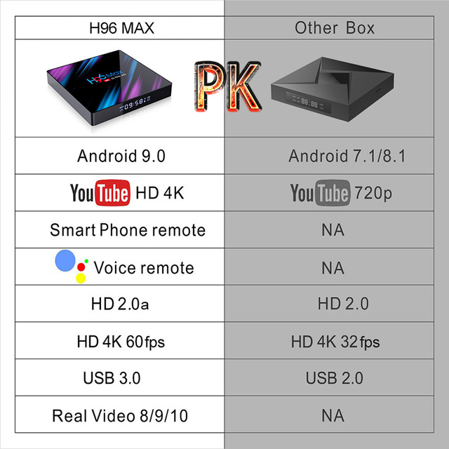 Android 9.0 TV Box H96 Max Rockchip RK3318 4K Smart TV Box 2.4G&5G Wifi BT4.0 16GB 32GB 64GB Media Player Android Set Top Box 1