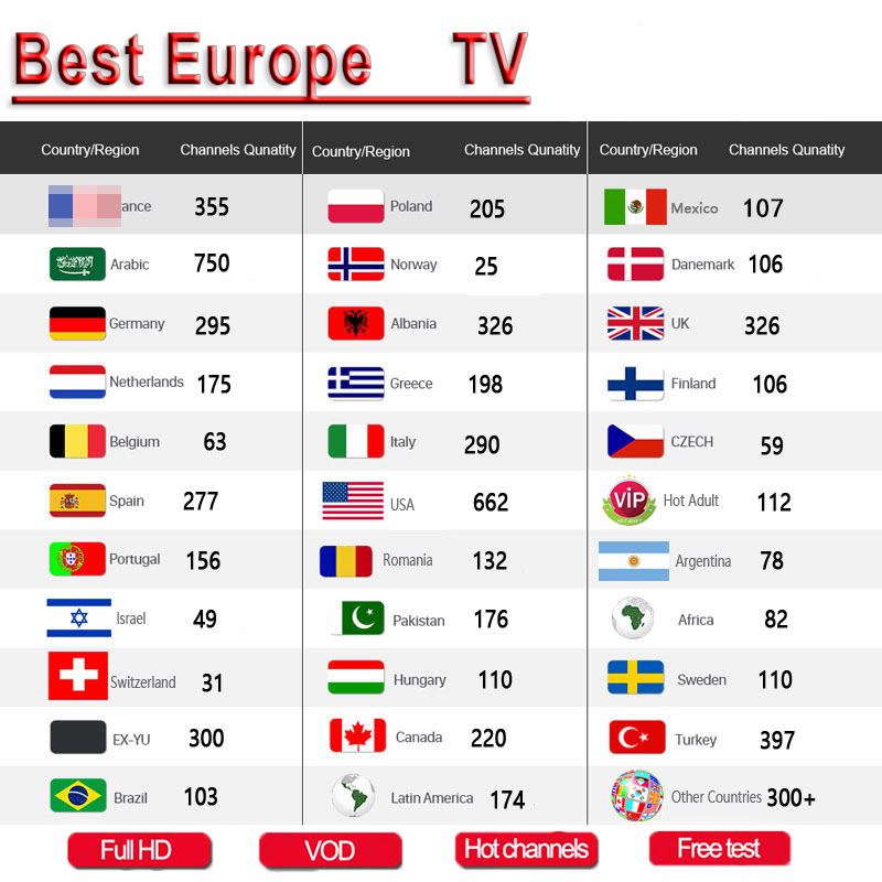 1 Year Europe US UK Brazil Poland Spain IpTV FHD TV M3u Enigma Mov Sports Adult Free Test No Channels Included