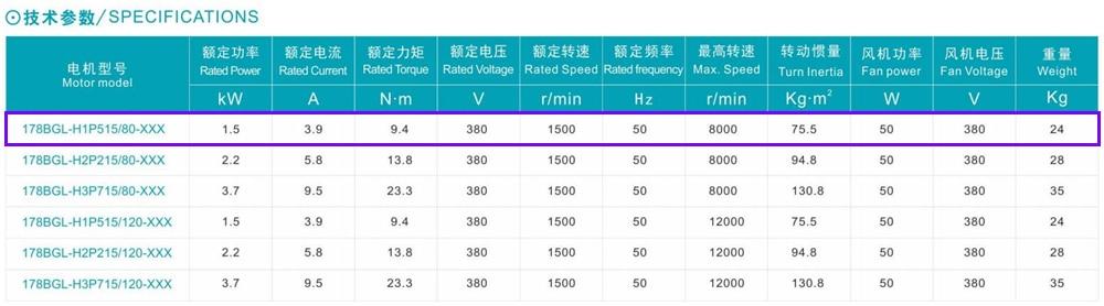 2HP 178 milímetros 3PH 380V Constante fonte