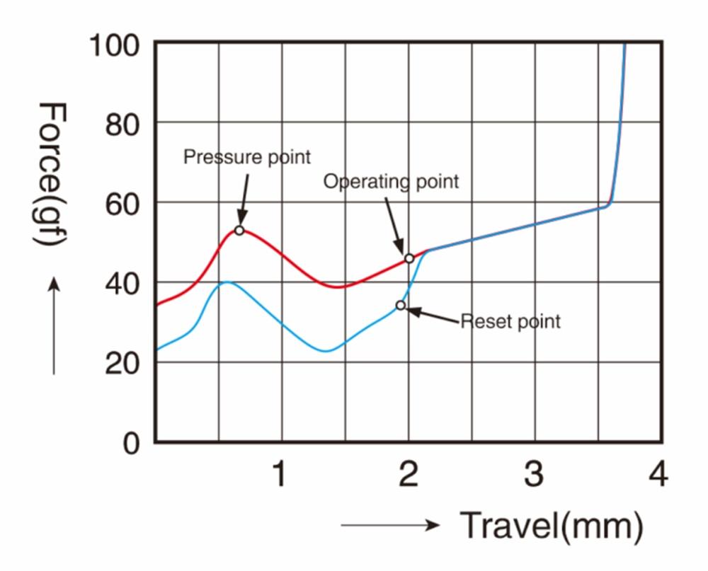 TTC黑静音茶压力曲线