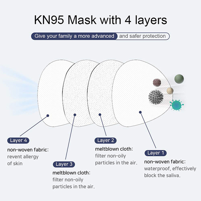 KN95 Disposable Face Mouth Mask Anti Flu Safe Mask 4 Layers Filter Dustproof Non Woven Protective Mouth Masks Fast Shipping 3