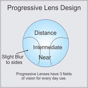 Image 5 - Handoer Anti Straling Bescherming Index 1.56 Digitale Progressieve Lens Hmc, Emi Asferische Anti Uv Recept Lenzen, 2 Stuks