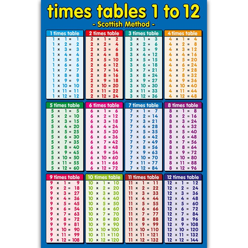 times tables 1 to 12 blue childrens wall chart educational maths educational learning poster charts addition tables sums numera