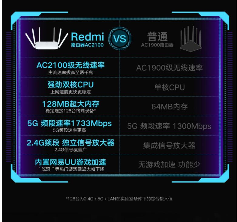Xiaomi Redmi AC2100 Router Gigabit 2.4G 5.0GHz Dual-Band 2033Mbps Wireless Router Wifi Repeater With 6 High Gain Antennas Wider