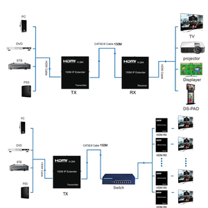 Image 5 - 150M HDMI IP Extender Via RJ45 Ethernet Network Cat6 Cat 6 6a Cable Extension Support 1 TX 50 RX Transmitter Receiver IR UTP/STP