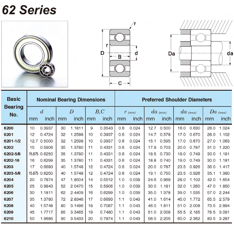 ZHENGGUIFANG Professional 2PCS 6205 Deep Groove Ball Bearing ABEC-3 P6 for Motorcycles Engine Crankshaft 6205 Open Ball Bearings Without Grease 255215 mm
