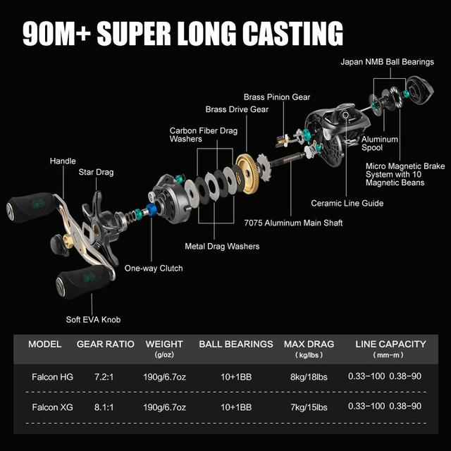 High Speed Baitcasting Reel.