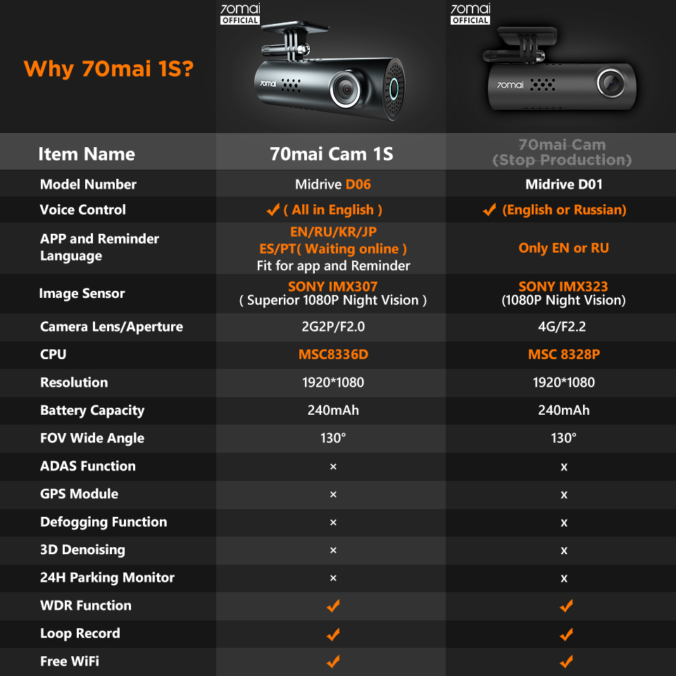 70mai Car DVR 1S APP English Voice Control 70mai 1S 1080P HD Night Vision 70 MAI