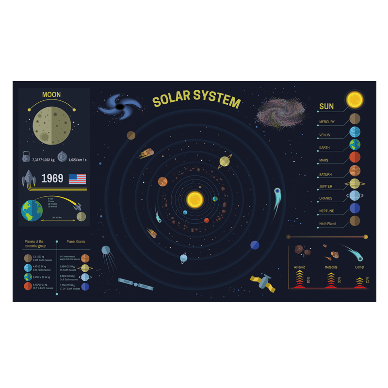 Solar System Planet Map Poster Size Wall Decoration 80x48 Cm Waterproof Canvas MapLiving Room Children's Bedroom Decoration