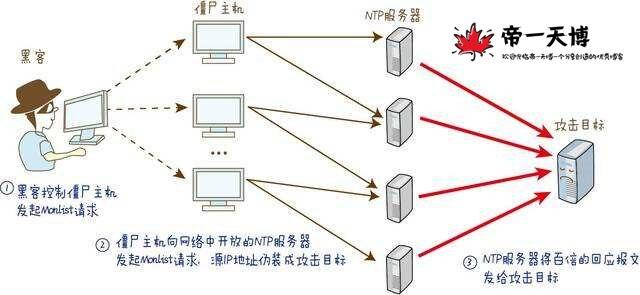 讲解浅析反射型DDOS攻击