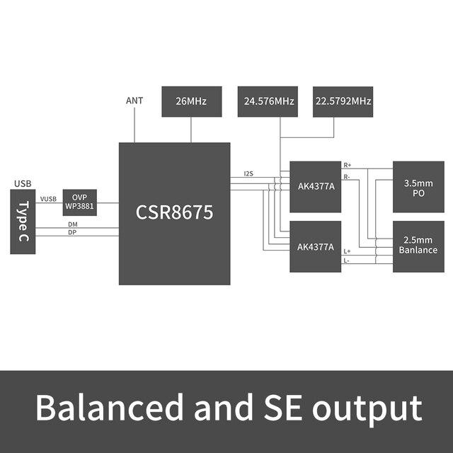 Fiio BTR3K AK4377A *2 Balanced Bluetooth 5.0 Amp USB DAC,support LDAC/aptX HD lossless HiFi Codecs,Hands-free Calling,2.5/3.5mm 2