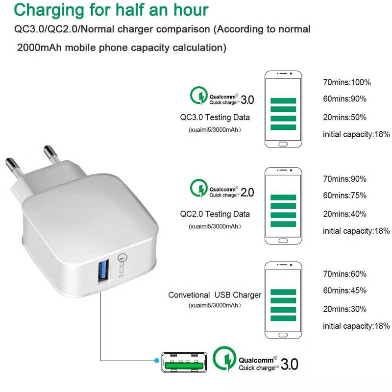 Fiuzd USB Charger Quick Charge 3 0 QC3 0 Fast Charging EU Plug Mobile Phone Charger for iPhone Samsung Xiaomi QC 3 0 New in Mobile Phone Chargers from Cellphones Telecommunications