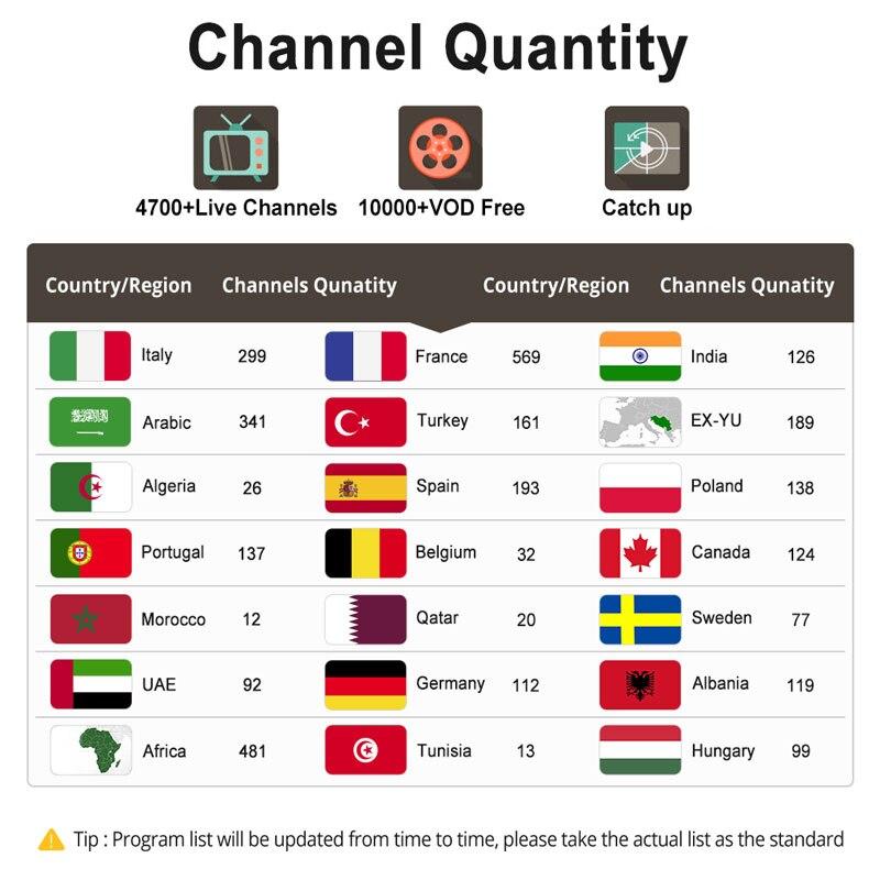Image 2 - X96mini Italy IPTV Box X96 mini Android 7.1 Tv Box IPTV Italia France Arabic Spain Portugal Africa IP TV Italian Subscription-in Set-top Boxes from Consumer Electronics