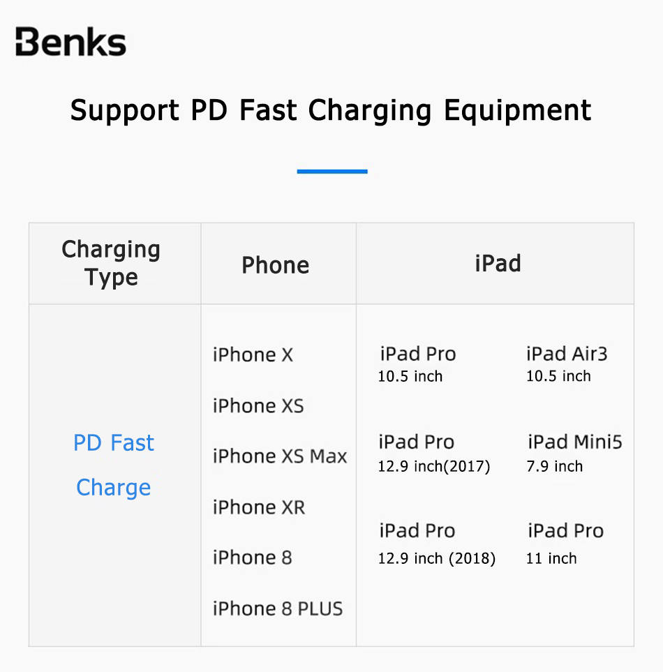 Benks MFi Cable For Apple iPhone XS 11 Pro MAX X XR 8 Plus PD Fast Charging USB Type C to Lighting Phone Cable For iPad Pro Cord (6)