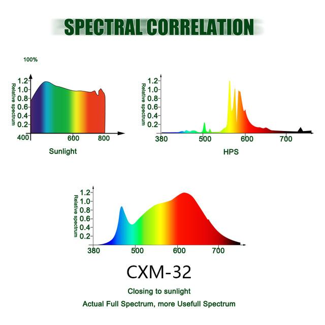 Pełne spektrum hydroponika oświetlenie LED do uprawy 300W 3500K lumenów CXM32 COB LED lampa do uprawy roślin do wzrostu roślin cieplarnianych W pomieszczeniach tanie i dobre opinie PDGROW ROHS CXM32 LED Grow Light CXM-X2 18cm iron Full Spectrum COB led grow light Żarówki led Pokrętło ściemniacz