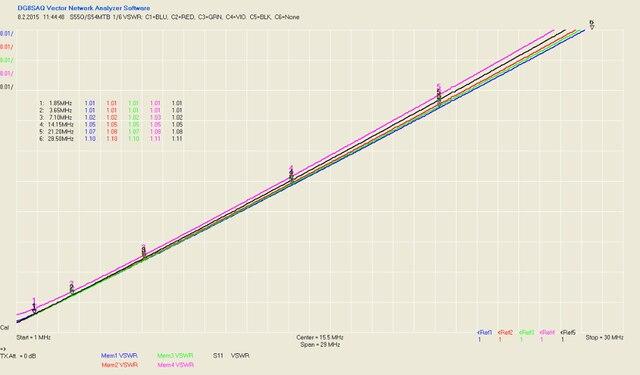 6-way DIY Kit 6:1 Coax Remote Antenna Switch SO-239 1.8MHz--60MHz 6