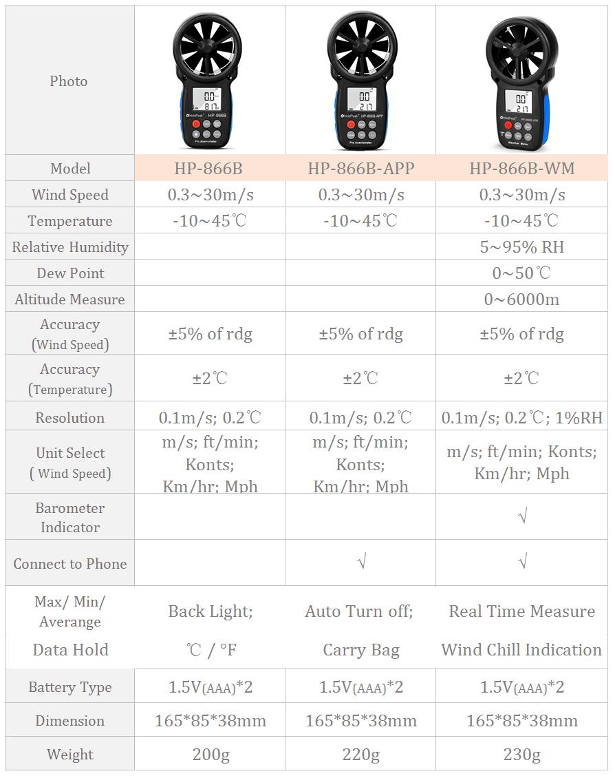HoldPeak HP-866B Anemometro Anemometro digitale Misurazione della - Strumenti di misura - Fotografia 2