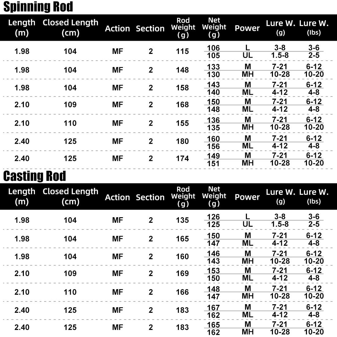 SeaKnight Brand Falcon Series Spinning/Casting 4