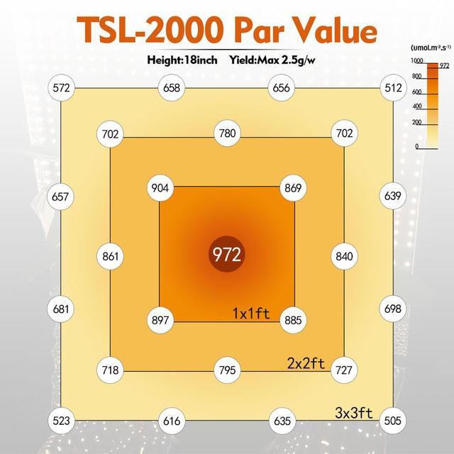 Mars Hydro TSL 2000W Full Spectrum Led Grow Light Veg Flower Plant 3
