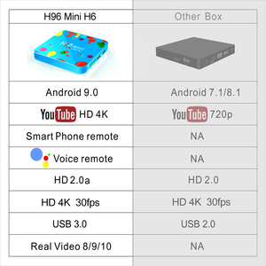 Image 4 - H96 Mini Android 9.0 TV Box Allwinner H6 6K H.265 USD3.0 Dual Wifi HDR Support Google Player Youtube Set Top Box 4GB 32GB 128GB