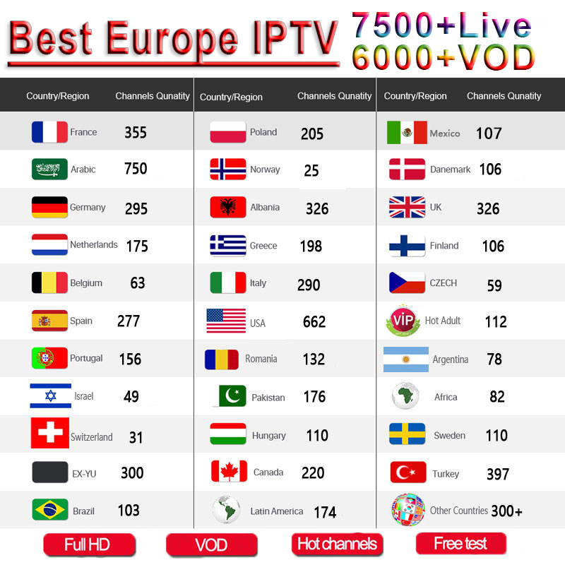 8500 Channels World Global IPTV Europe USA UK Germany Italy Nordic Latin 3/6/12 Month Subscription For M3U MacC Android Smart TV