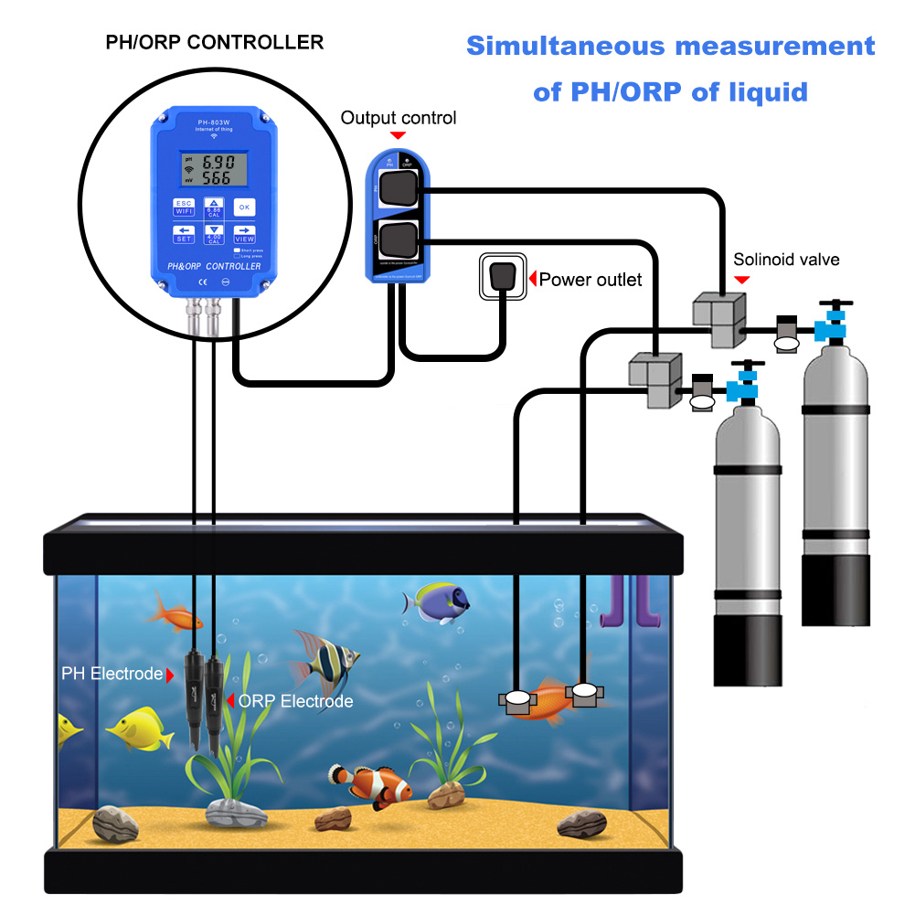 2-in-1 PH ORP Redox Controller WiFi Output Power Relais Monitor Wasserqualit/ät Utility to Use