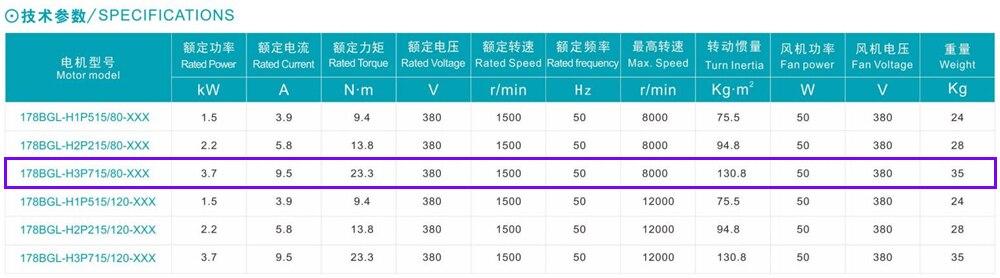Alta Velocidade de 8000rpm 5HP 23.3Nm 3.7kw