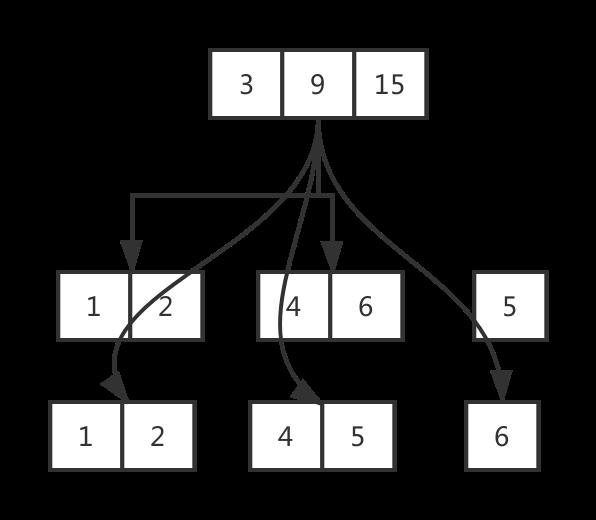 MySQL 索引知识详细总结的图片-高老四博客 第6张