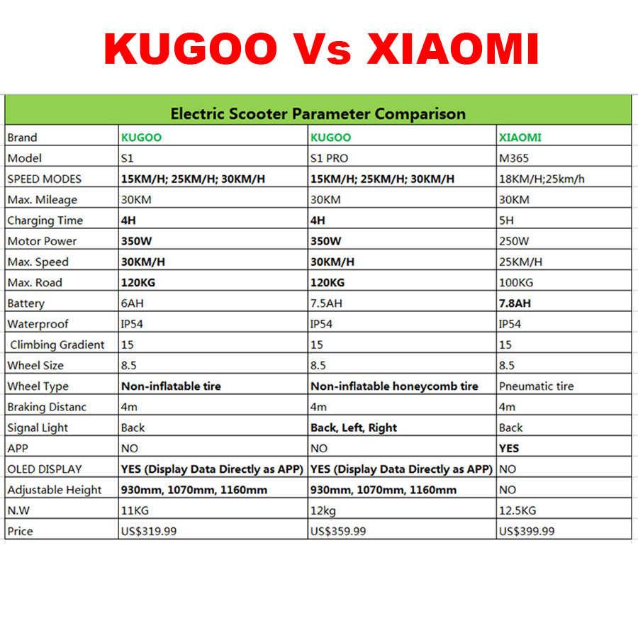 [Europa Voorraad] Kugoo S1 Opvouwbare Elektrische Scooter 350W 30 Km/h 30Km Motor Lcd-scherm 8.5 Inch volwassen Scooter Voor Xiaomi M365
