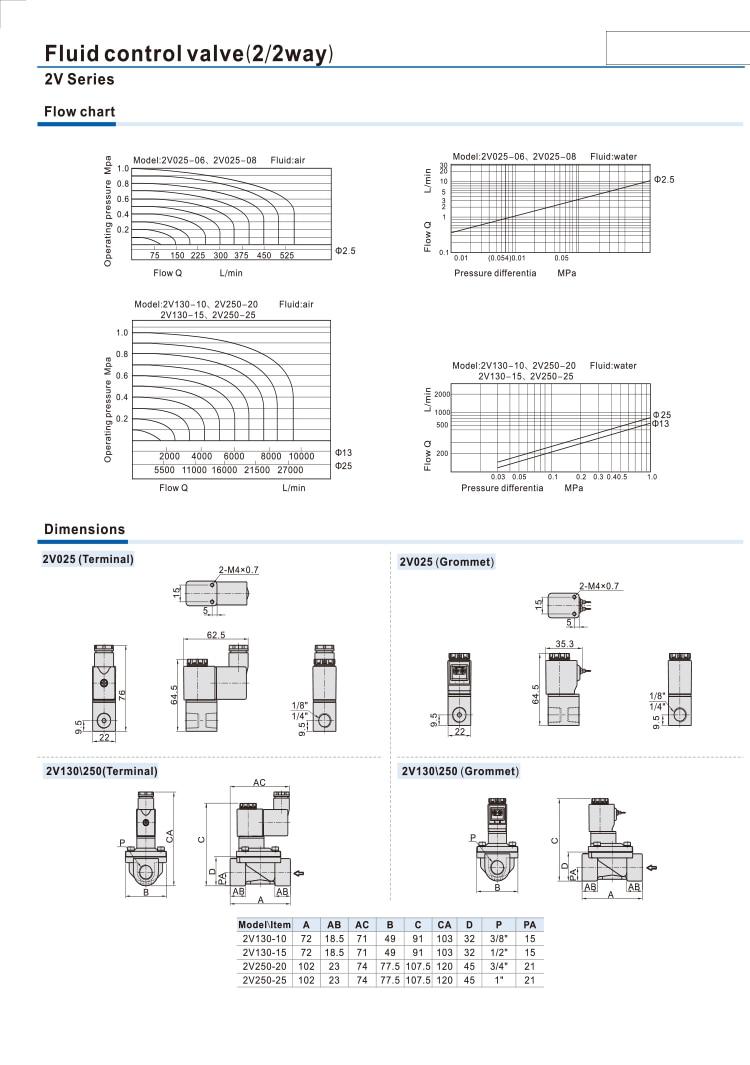 12 В 24 В 220 В вольт пневматический Электрический электромагнитный клапан 2 положения 2 порта нормально закрытый воздушный магнитный клапан 6 мм 8 мм соединение шланга
