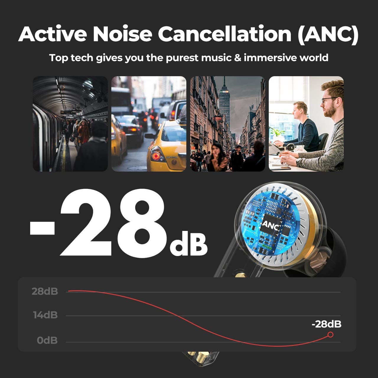 lowest price Mpow X3 ANC True Wireless Earphones Active Noise Cancelling Bluetooth 5 0 In-Ear Mini Earbuds with Touch Control 30-Hrs Playback