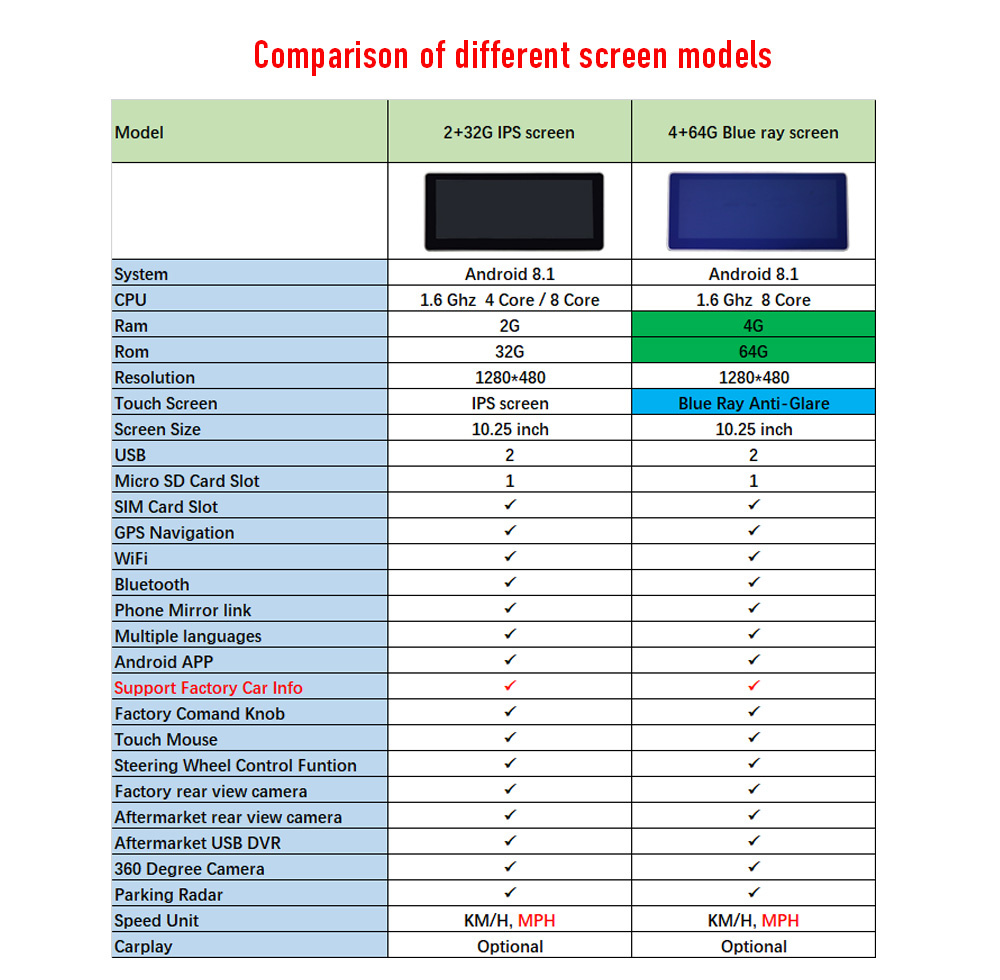 Comparison of different screen models