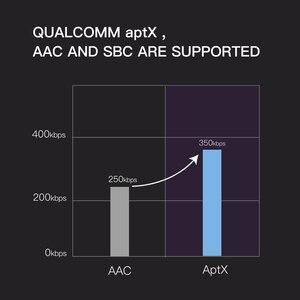 Image 3 - Whizzer B6 prend en charge les écouteurs sans fil Aptx/AAC TWS True avec 4 Microphones CVC 8.0 réduction du bruit, 80H Playtime IPX7 étanche