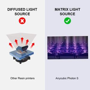 Image 5 - ANYCUBIC Photon S 3D Máy In Dual Trục Z Nhanh Lát Cắt 405nm Ma Trận UV Mô Đun SLA 3d Máy In Nhựa Photon S Nâng Cấp Impresora 3d