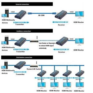 Image 5 - 100M 1080P Draadloze Hdmi Extender Ethernet Netwerk Zender Hdmi Sender Ontvanger LKV373 Cat5 CAT6 Cat5e Voor RJ45 Tv router
