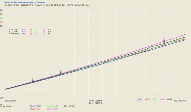 6-way DIY Kit 6:1 Coax Remote Antenna Switch SO-239 1.8MHz--60MHz 3