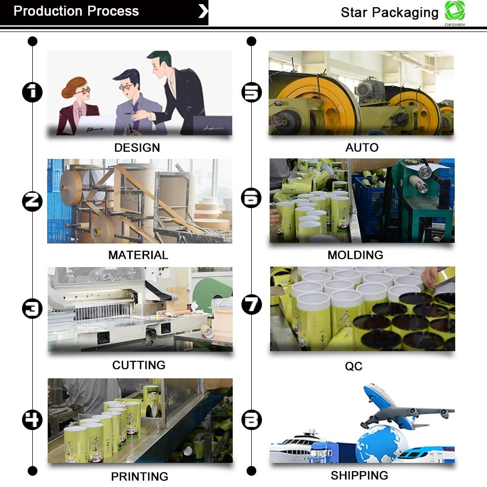 纸罐生产流程