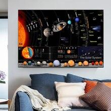 Universo sistema solar poster galáxia espaço estrelas nebulosa arte pintura em tela cópias ciência educação cartaz para a escola em casa
