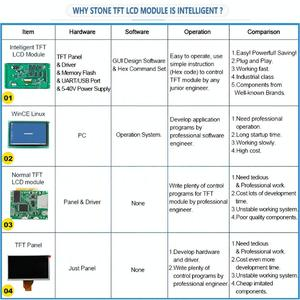 Image 3 - 7 אינץ צג LCD הסידורי מודול עם תכנית + מגע מסך עבור ציוד בקרת פנל STVC070WT 01
