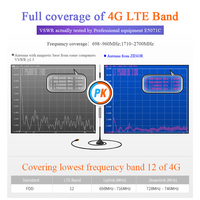 אנטנה עבור 4G LTE אנטנה עם בסיס מגנטי עבור מודול 3G GSM אלחוטי אומני אנטנות SMA זכר 1m 2m צמה עבור רכב Antena TX4G-XPL-300 (4)