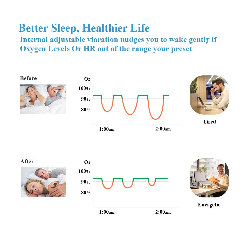 Pulse Oximeter Oxygen Saturation Heart Rate Monitor for Sleep Apnea Fitness with Vibration Alarm APP PC Report Wellue O2Ring - 5